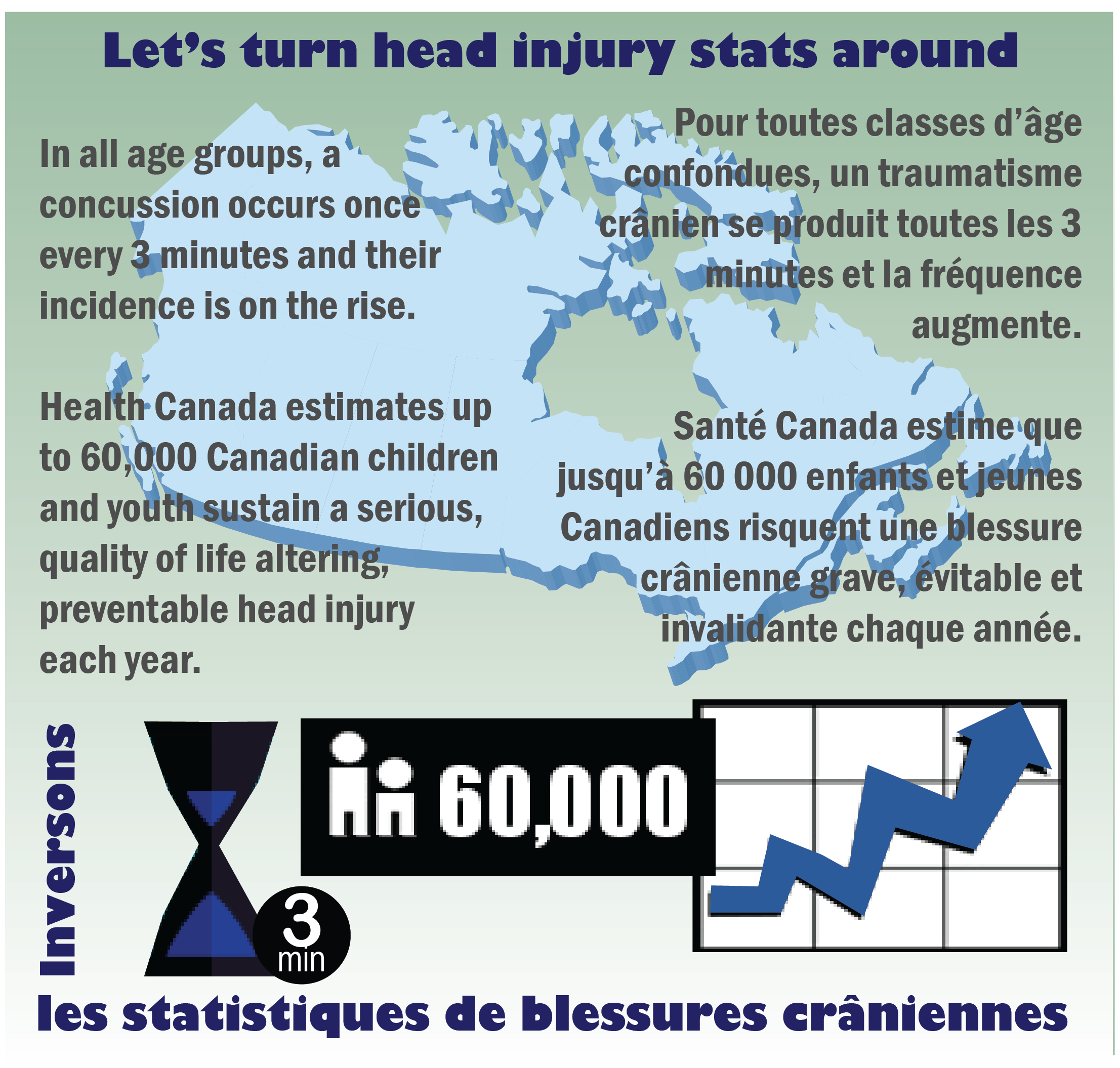 Head Injury Stats in Canada